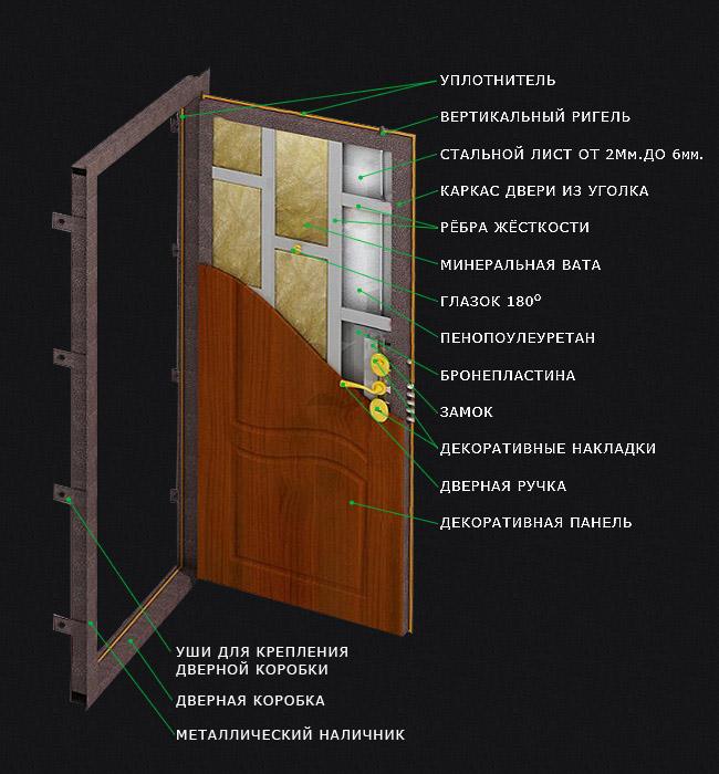 входная дверь расчёт
